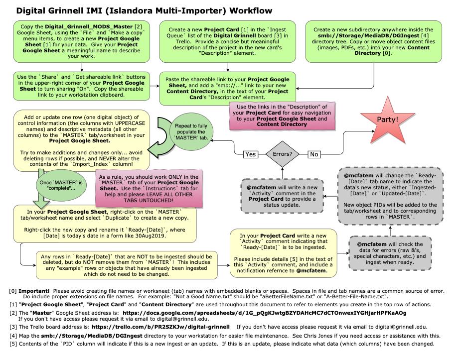 IMI Workflow Diagram