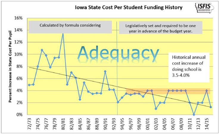 Chart from 'A little about the Iowa Economy and State Budget' a [presentation](https://slideplayer.com/slide/14845002/) by Jeffrey Gilbert, at the Urban Education Network (UEN) of Iowa Legislative luncheon on November 18, 2015. Chart supplied by [Iowa School Finance Information Services](https://www.iowaschoolfinance.com/)